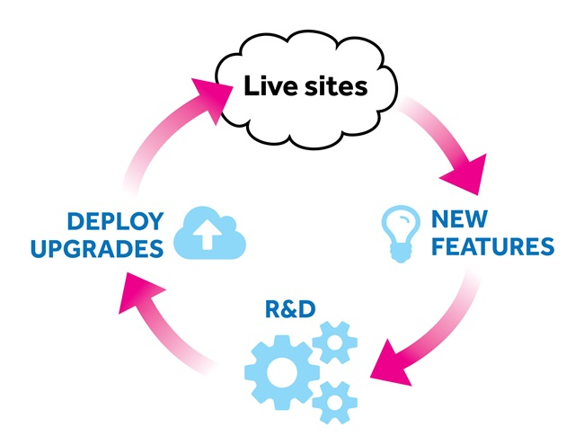 continuous development cycle