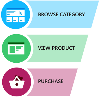 E-commerce and billing funnel